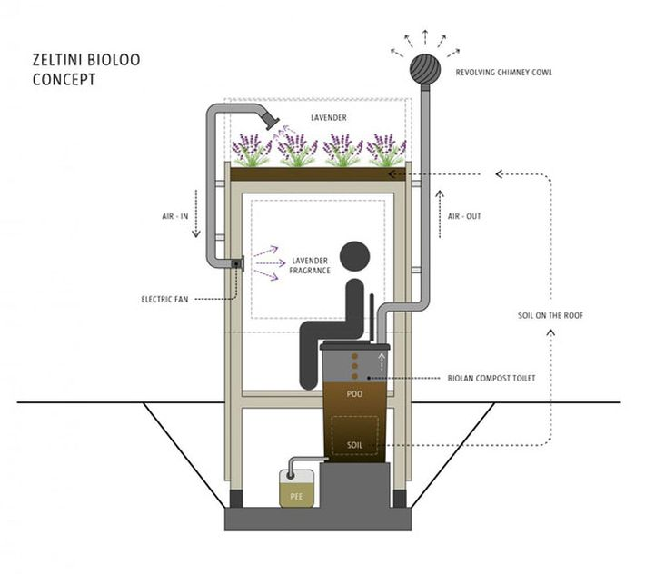 Z-Bioloo, a komposztáló kerti WC